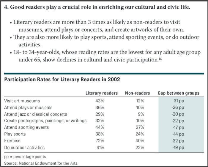 Good readers play a crucial role in enriching our cultural and civic life