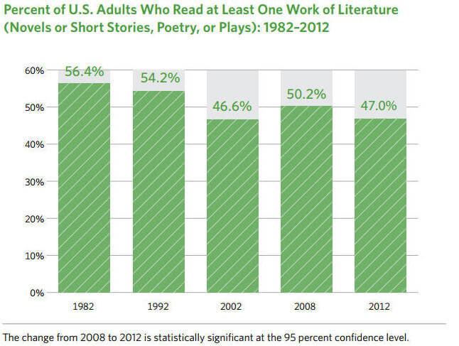Percent of U.S. Adults Who Read at Least One Work of Literature