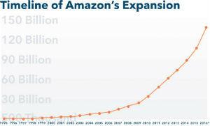 Amazon Timeline of expansion