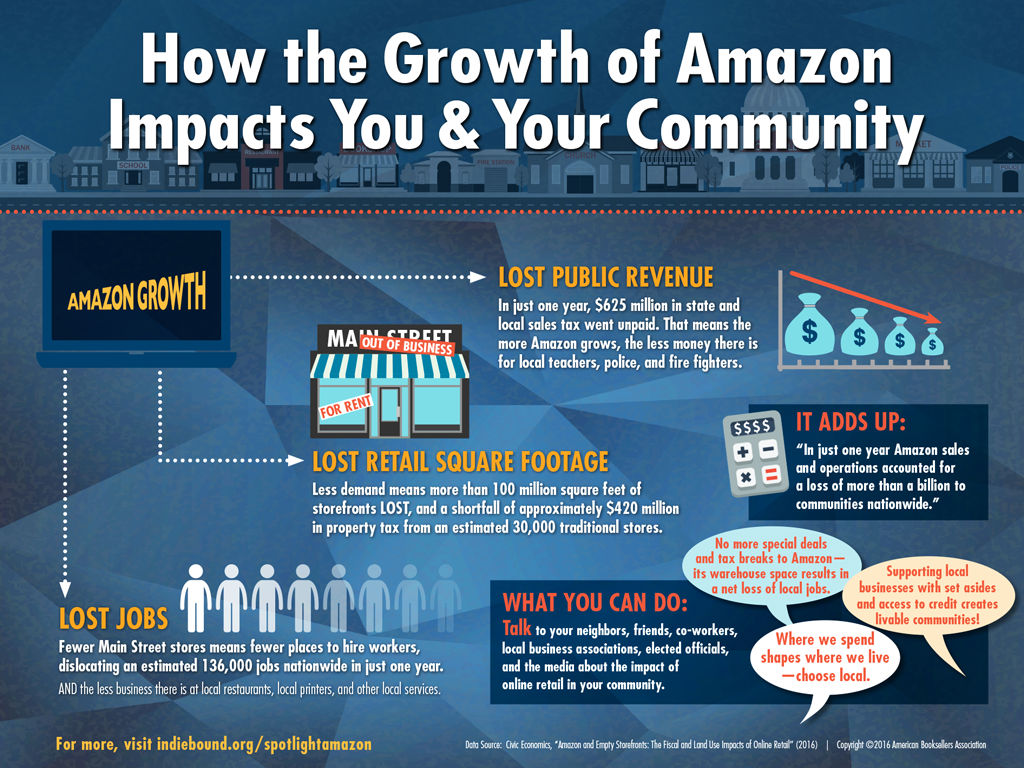 How Amazon Impact Job Growth and why it matters