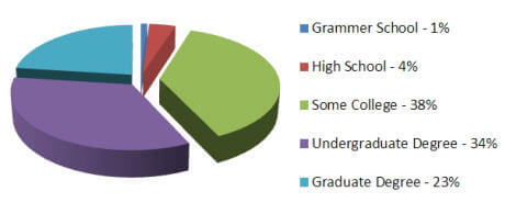 AALBC.com Global Visitor Breakdown by Level of Education
