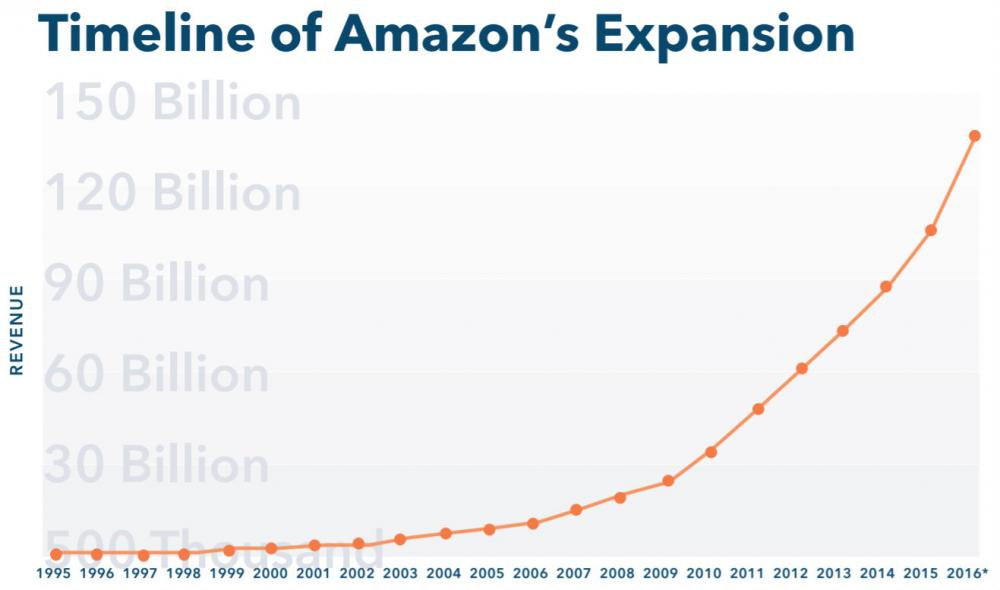 timeline-of-amazons-expansion.jpg