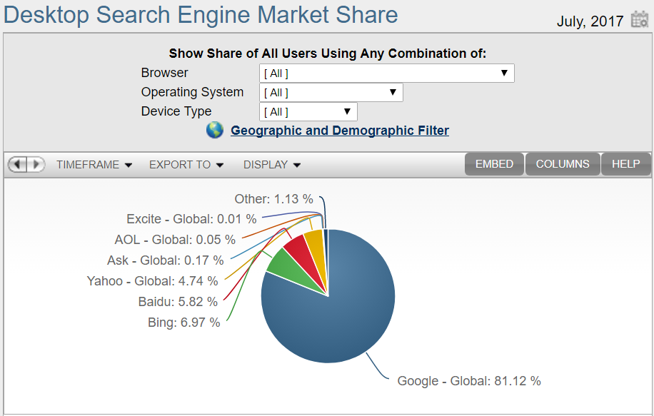 google-search-engine-market-share.png