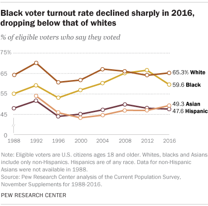 2016 Voter-turnout.png
